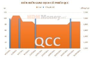 QCC: Quý II/2013 tiếp tục lỗ 397 triệu đồng
