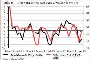 HSBC: Kinh tế Việt Nam chưa sẵn sàng để hồi phục