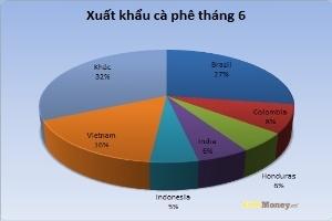 Việt Nam chiếm 16% lượng cà phê xuất khẩu của thế giới