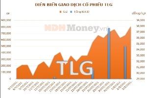 TLG: 3 cổ đông nội bộ mua vào 38.000 cổ phiếu