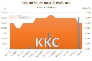 KKC: Chủ tịch HĐQT đăng ký mua 50.000 cổ phiếu từ ngày 9/8