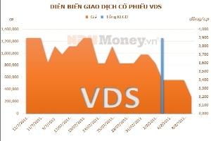 VDS: CTCP Đầu tư Tài chính Sài Gòn Á Châu đã bán hơn 1,25 triệu CP