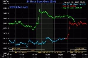 Giá vàng thế giới lên ngưỡng cao nhất trong 3 tuần