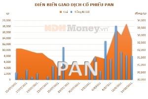 PAN: Lợi nhuận hợp nhất 6 tháng tăng 17,69% so với cùng kỳ