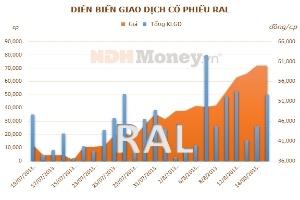 RAL: Tạm ứng cổ tức đợt 1 năm 2013 bằng tiền