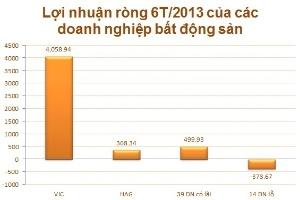 Doanh nghiệp BĐS: Tăng trưởng lợi nhuận 132,5% trong 6 tháng đầu năm