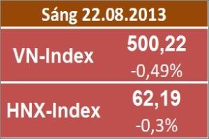 Chốt sáng 22/8: Hai sàn giảm trên diện rộng, VN-Index về sát 500 điểm