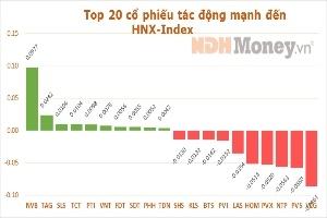 10 cổ phiếu ảnh hưởng nhất tới 'Index' phiên 27/8/2013