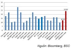 P/E thấp sẽ giữ chân nhà đầu tư nước ngoài?