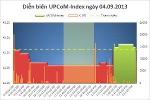 Tổng hợp giao dịch UPCoM ngày 4/9