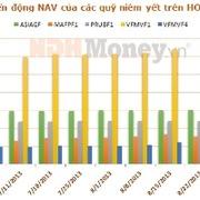 Tuần từ 22/8-29/8: NAV của Quỹ ASIAGF và PRUBF1 tiếp tục tăng