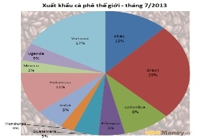 ICO: Việt Nam xuất khẩu 1,48 triệu bao cà phê trong tháng 7, giảm 20%