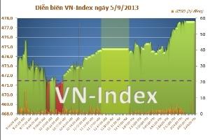 Chiều 5/9: Blue-chips tăng giúp VN-Index có thêm 6,12 điểm