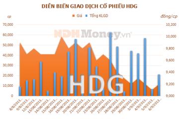 HDG niêm yết bổ sung 5 triệu cổ phiếu