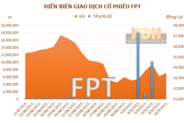 FPT: Ông Trương Đình Anh đăng ký bán 1,15 triệu cổ phiếu