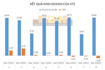 VTS thoái 100% vốn tại CTCP Gạch clinker Viglacera