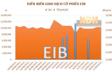 EIB: Bổ nhiệm Phó Tổng Giám đốc Lê Hải Lâm
