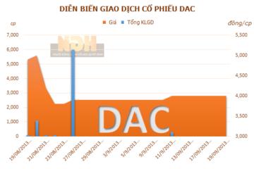 DAC thoái 100% vốn góp khỏi CTCP gạch Clinker Viglacera
