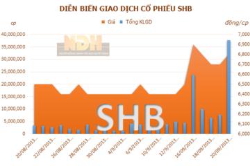 Niềm tin nào cho việc SHB sẽ hoàn thành kế hoạch kinh doanh 2013