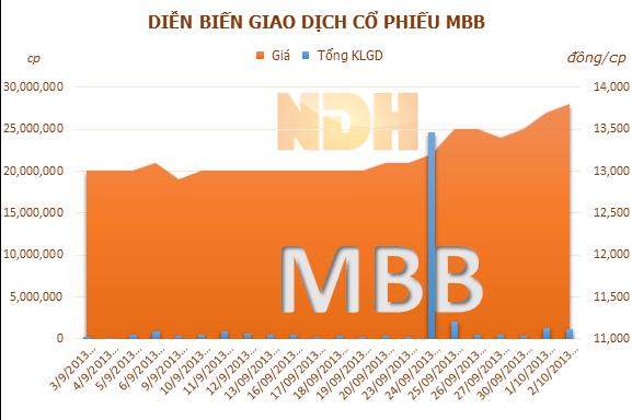 MBB: Tỷ lệ nợ xấu tiếp tục ở mức 2,5%