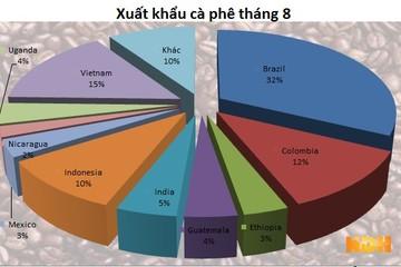ICO: Xuất khẩu cà phê của Việt Nam giảm 14% trong tháng 8, đạt 1,2 triệu bao
