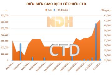 CTD trúng thầu dự án giá trị 900 tỷ đồng