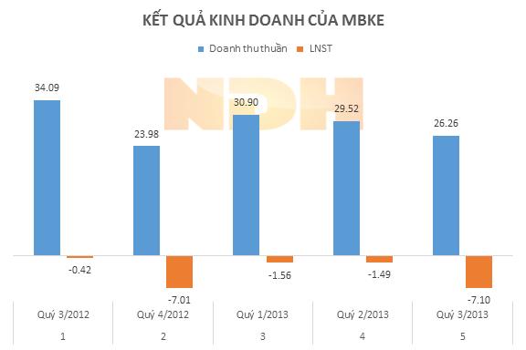 MBKE: Quý III/2013 lỗ hơn 7,09 tỷ đồng