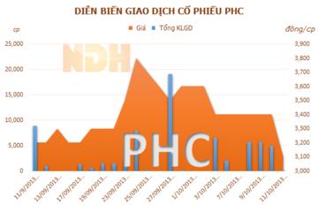 PHC: Ủy viên HĐQT đăng ký bán 300.000 cổ phiếu