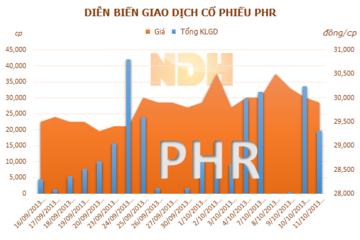 PHR sẽ tăng vốn tại công ty con lên 160 tỷ đồng