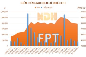 FPT: Ông Trương Đình Anh đã bán thành công 1,157 triệu cổ phiếu