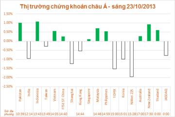 Chứng khoán Trung Quốc giảm mạnh kéo thị trường Châu Á xuống