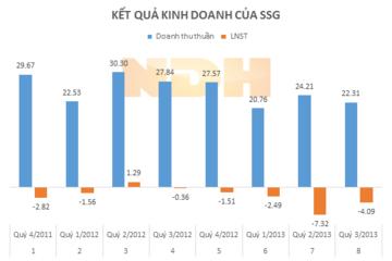 SSG: Nợ ngắn hạn gấp 3,27 lần tài sản ngắn hạn
