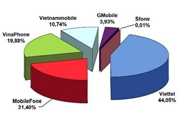 Tách MobiFone hoặc Vinaphone ra riêng: Vẫn khó thấy lợi cho người dùng mạng