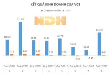 VC3: Trả cổ tức đợt 2 năm 2012 bằng tiền, tỷ lệ 5%