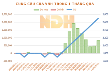 VNH biến 35,6 tỷ đồng đầu tư vào Đồ hộp Phú Nhật thành khoản cho vay