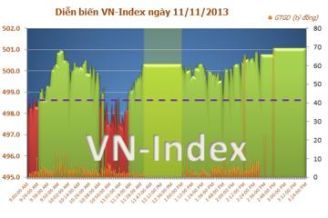 Chiều 11/11: Cổ phiếu bất động sản 'nổi sóng', sắc xanh bao trùm thị trường