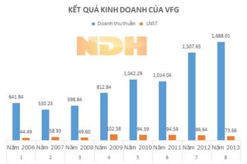 VFG: Doanh thu tăng hơn 9 lần so với cùng kỳ