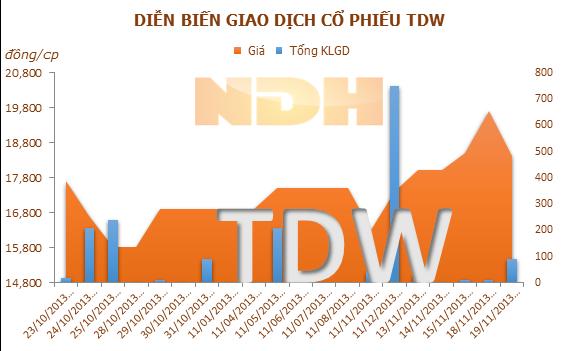 VOF investment Limited muốn thoái hết vốn tại TDW