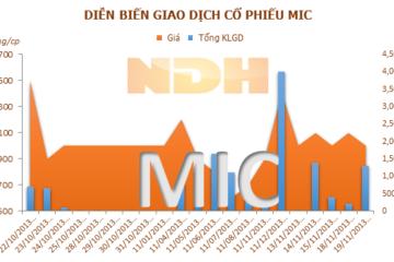 10 tháng, MIC đạt 678 tỷ đồng doanh thu