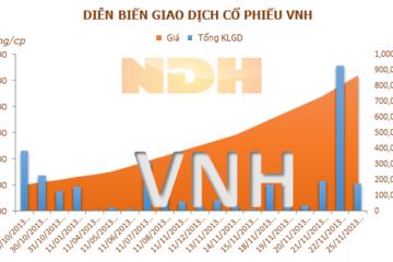 VNH thu về 55,5 tỷ đồng từ chuyển nhượng tài sản, cố phiếu tăng trần phiên 27