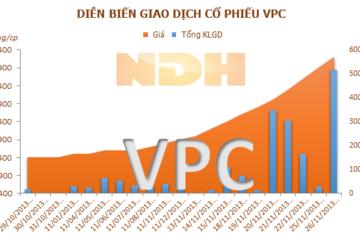 VPC: 9 tháng lỗ, cổ phiếu vẫn