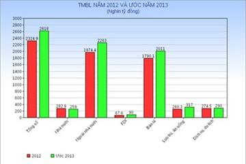 Nhìn nhận thị trường bán lẻ trong năm 2013