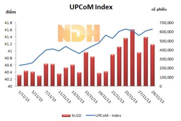 Tổng hợp giao dịch UPCoM tuần từ 25/11 đến 29/11