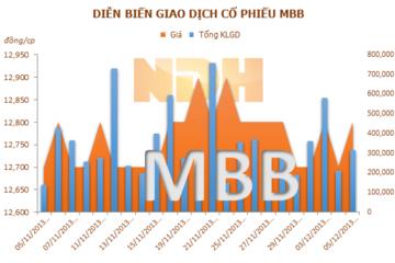 MBBank hoàn thành việc tăng vốn điều lệ lên 11.256 tỉ đồng