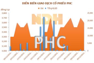 PHC: Con Ủy viên HĐQT muốn nâng tỷ lệ sở hữu