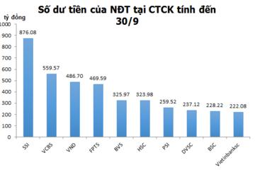 Thống kê các CTCK đã thực hiện tách bạch tiền gửi NĐT