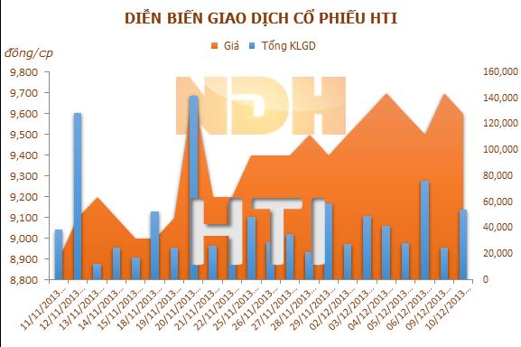 HTI: Chia cổ tức đợt 2 năm 2012 bằng tiền mặt, tỷ lệ 5%