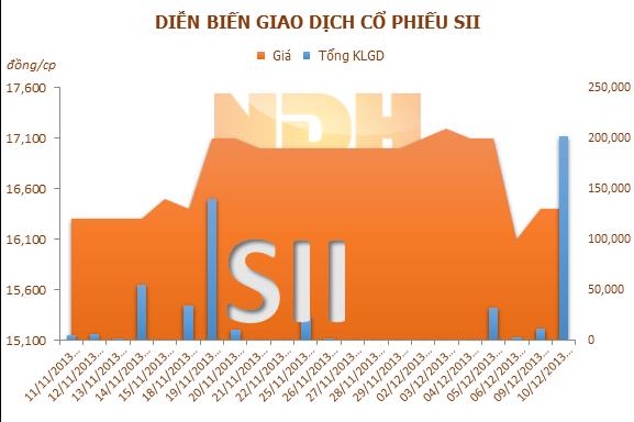 SII thêm 36 tỷ đồng cho Cấp nước Sài Gòn Pleiku
