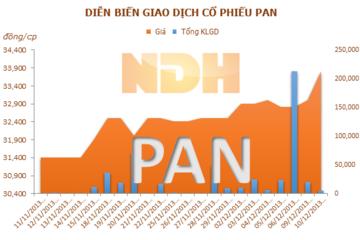 PAN muốn chuyển nhượng 80% vốn điều lệ tại PANTRADING