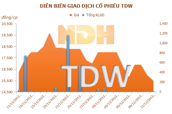 TDW: REE đã sở hữu 41,94% vốn